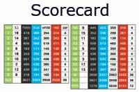 click for angkor golf scorecard